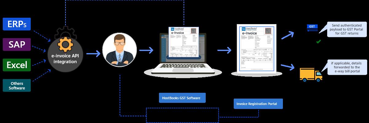 e-invoice-under-gst