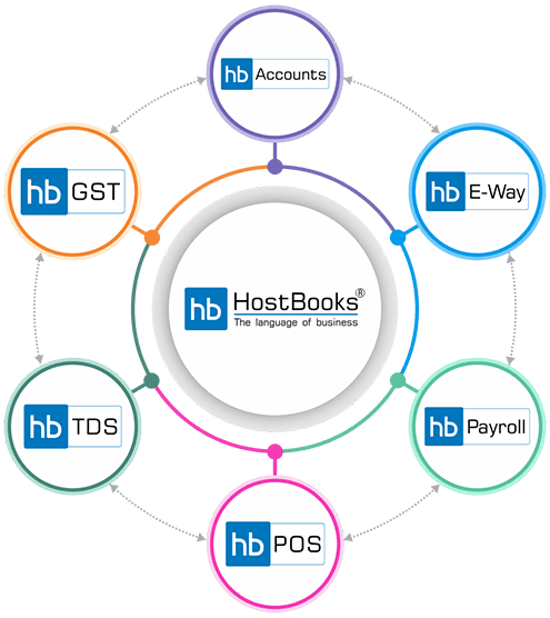 All-in-One Automated Accounting Software, GST, TDS, E-Way Bill, Tax