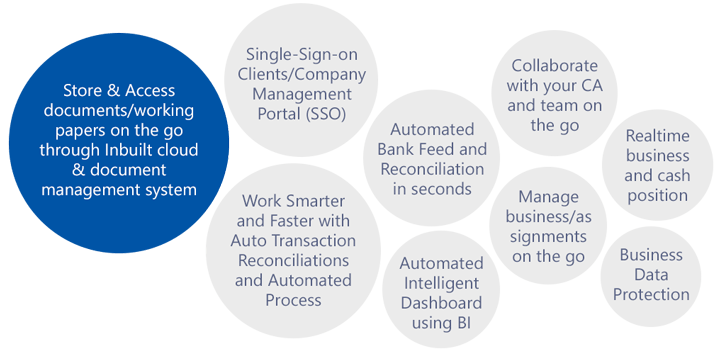 Company Management Portal