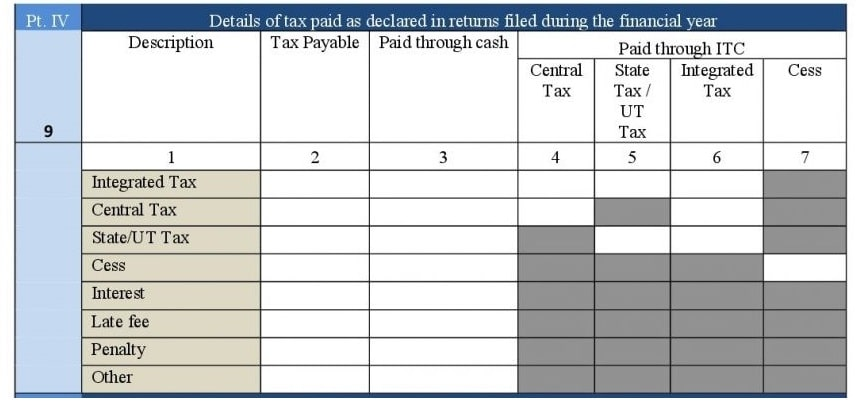 Annul Return GSTR-9 Form Part-IV