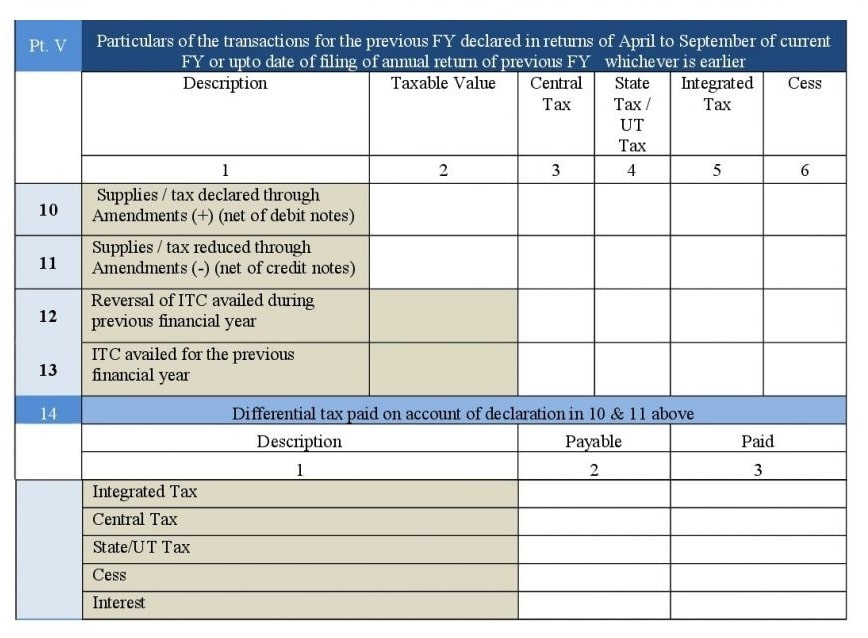 Annul Return GSTR-9 Form Part-V