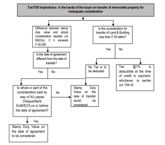 Tax TDS Implications