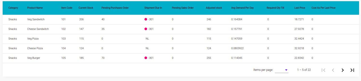dynamic-chart-procurement-table