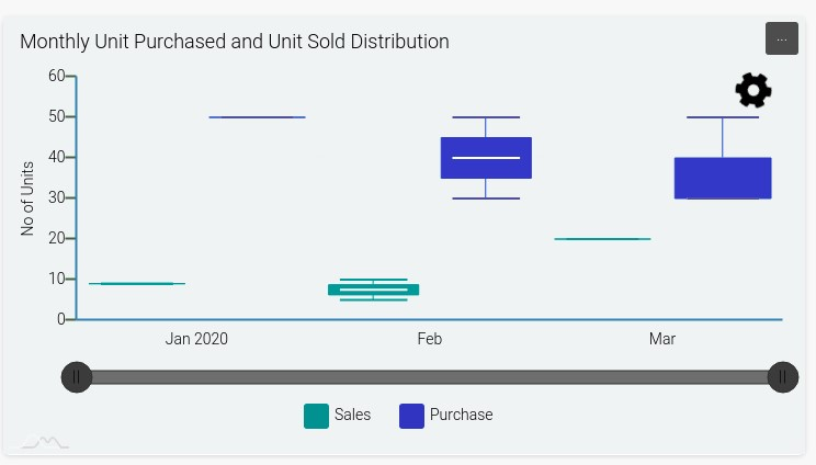monthly-unit-purchased-and-unit-sold-distribution