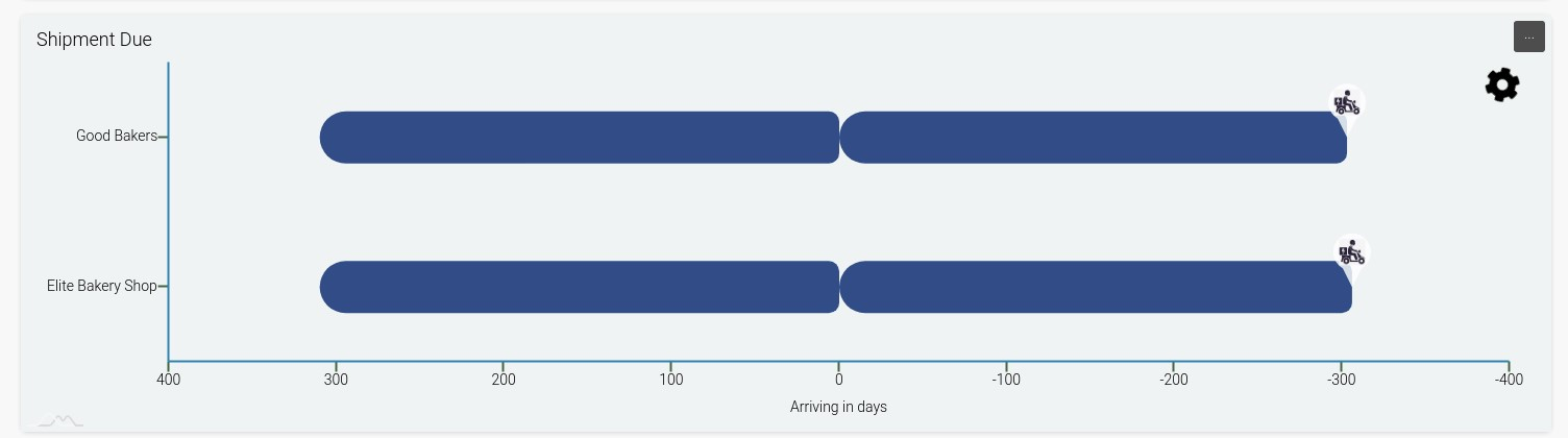 shipment-due-graph