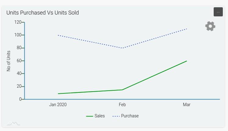 unit-purchase-vs-unit-sold-graph